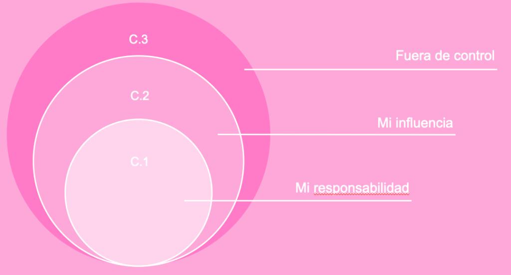 Círculo de Influencia y Dicotomía de Control: